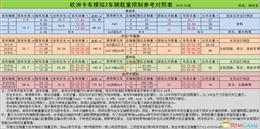 【欧洲卡车模拟2】挂车载重参考表